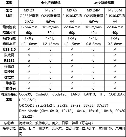 三沁SQ M9小字符喷码机技术参数